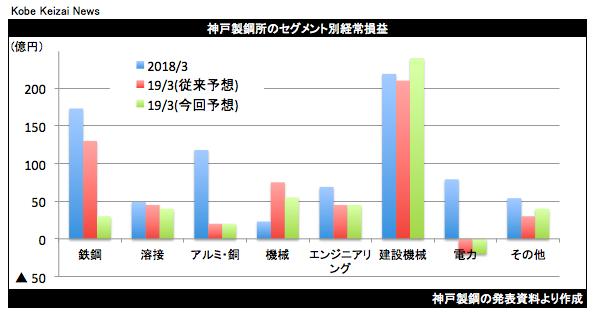 20180801神戸製鋼セグメント別グラフ