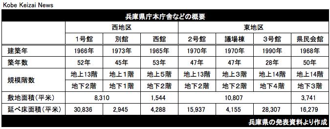 20180803兵庫県本庁舎など概要