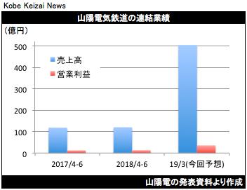 20180803山陽電決算グラフ