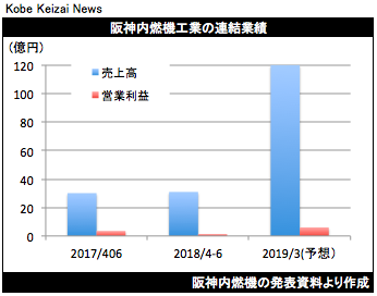 20180806阪神内燃機決算グラフ