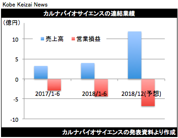20180806カルナバイオ決算グラフ