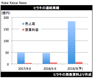 20180807ヒラキ決算グラフ