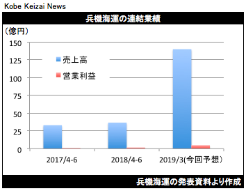 20180808兵機海運決算グラフ
