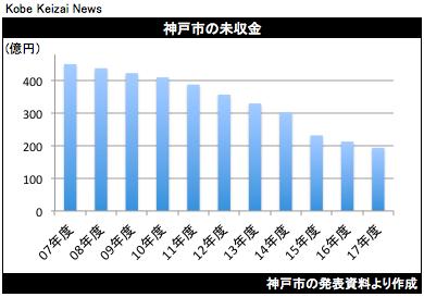 20180808神戸市の未収金