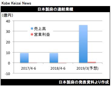 20180809日本製麻決算グラフ