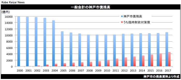 20180809神戸市債残高