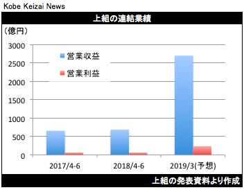 20180810上組決算グラフ