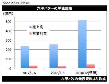 20180810六甲バタ決算グラフ
