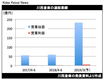 20180810川西倉庫決算グラフ
