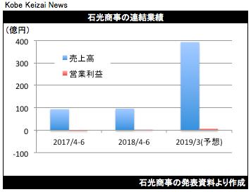 20180811石光商事決算グラフ