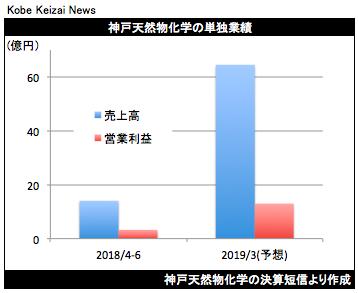 20180811神戸天然物化決算グラフ