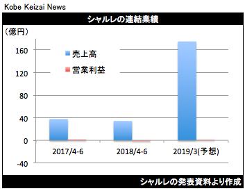 20180811シャルレ決算グラフ