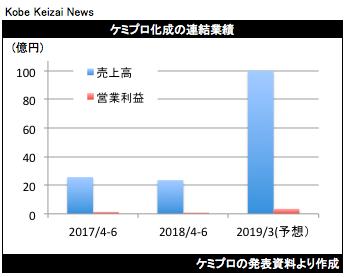 20180811ケミプロ化成決算グラフ