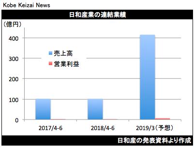 20180813日和産決算グラフ