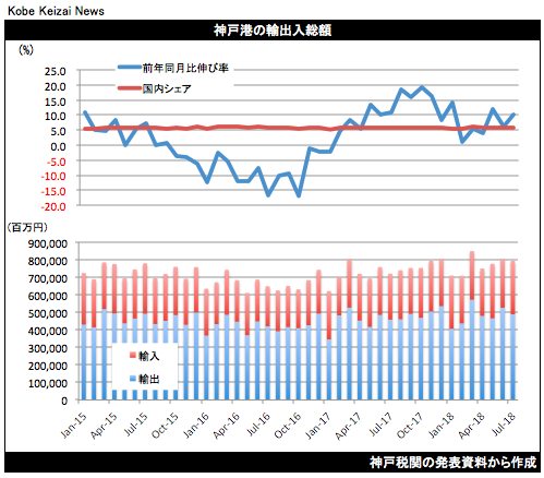 20180816神戸港貿易統計7月