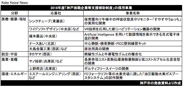 20180819神戸挑戦企業等支援補助制度
