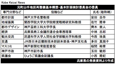 20180820元町再開発検討委