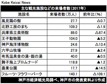 20180820主な観光施設の2017年来場者数