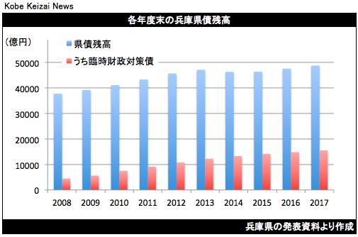20180820兵庫県債残高グラフ