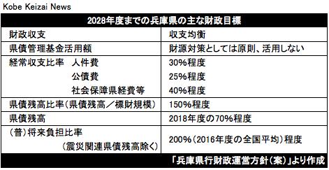 20180821兵庫県財政目標2028