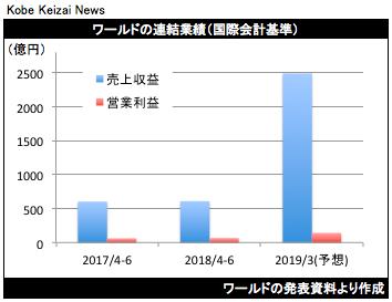 20180822ワールド業績予想グラフ