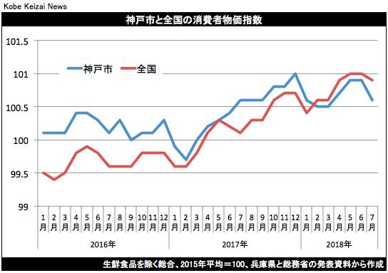 20180824神戸市消費者物価指数グラフ
