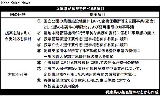 20180827兵庫県地方分権意見