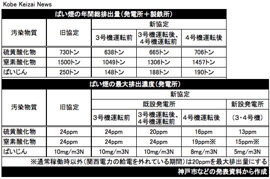 20180830神戸市と神戸製鋼の排ガス協定値