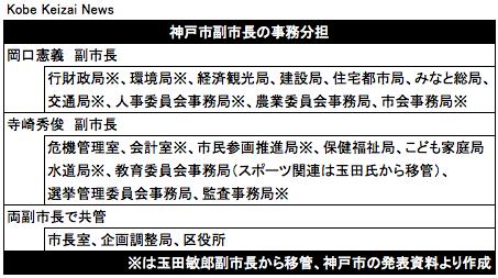20180831神戸市副市長の業務分担