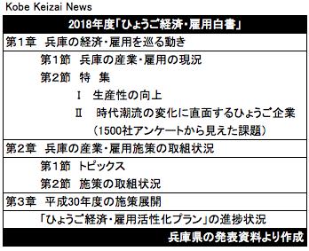 20180903ひょうご経済・雇用白書