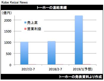 20180910トーホー決算グラフ