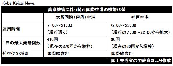 20180913関西国際空港の機能代替