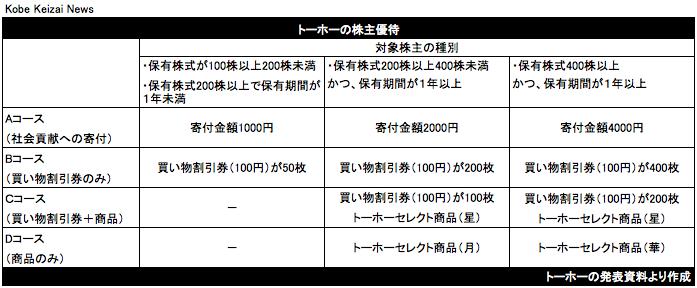 20180918トーホー株主優待