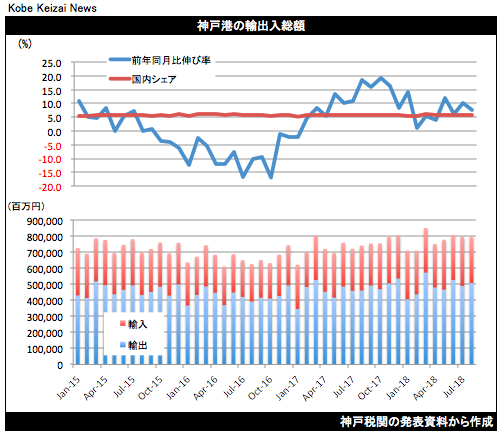 20180919神戸港貿易統計8月