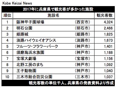 20180919兵庫県内観光客数