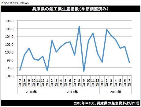 20180920兵庫県鉱工業生産指数7月