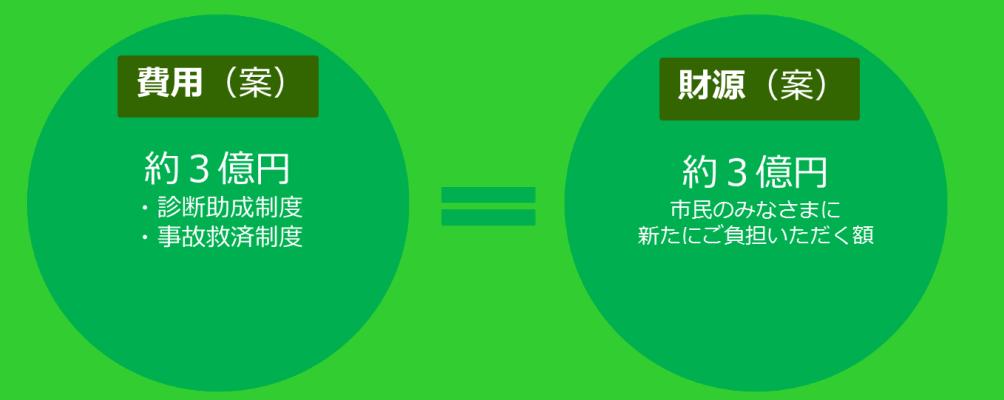 20180920神戸市認知症対策財源