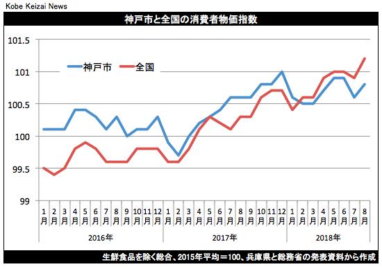 20180921神戸市消費者物価指数