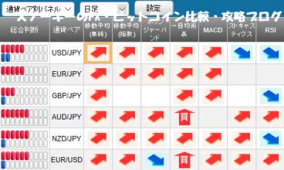 20180414さきよみLIONチャート検証シグナルパネル