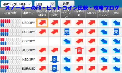 20180421さきよみLIONチャート検証シグナルパネル