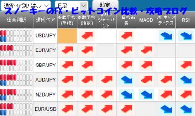 20180714さきよみLIONチャート検証シグナルパネル