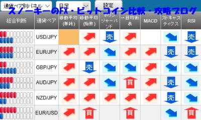 20180721さきよみLIONチャート検証シグナルパネル