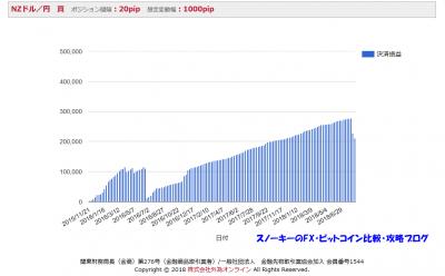 iサイクル注文検証2018年8月3NZドル円ロング成績