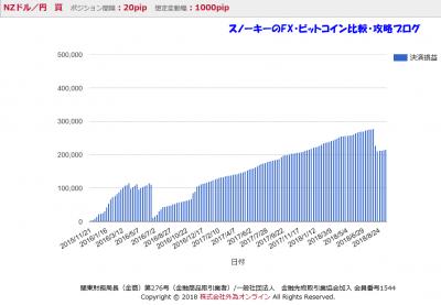 20180920iサイクル注文検証2018年9月損益グラフ