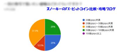 2018年9月リピート系FXに関するアンケート