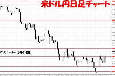 20180406米ドル円日足チャート
