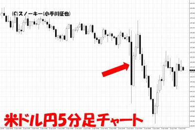 20180406米雇用統計米ドル円5分足