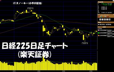 20180407日経225日足チャート