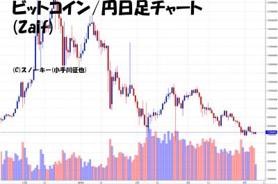 20180407ビットコイン円日足チャート