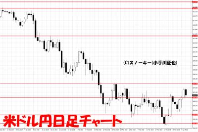 20180407米ドル円日足チャート
